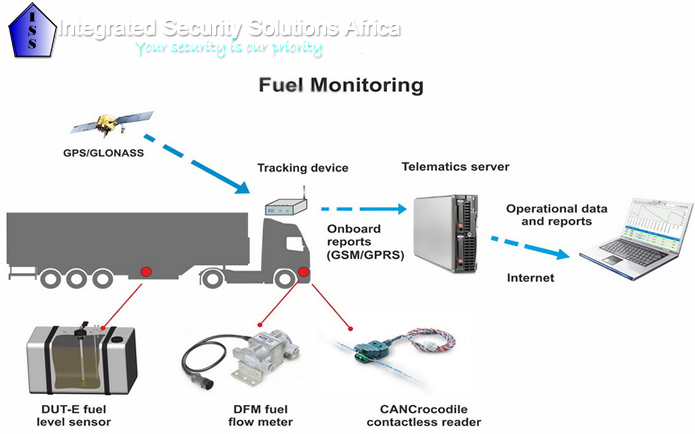Integrated Security Solutions | Fleet Management